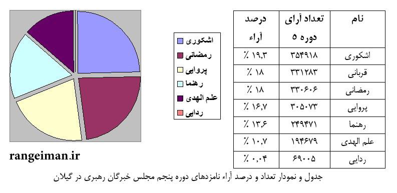 جدول و نمودار تعداد و درصد آراء نامزدهای دوره پنجم مجلس خبرگان رهبری در گیلان